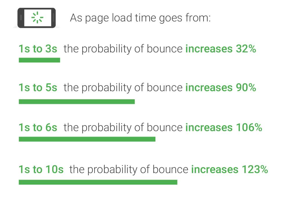 ページ読み込み時間と離脱確率
