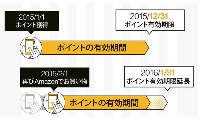 Amazonポイントの有効期限延長の仕組み