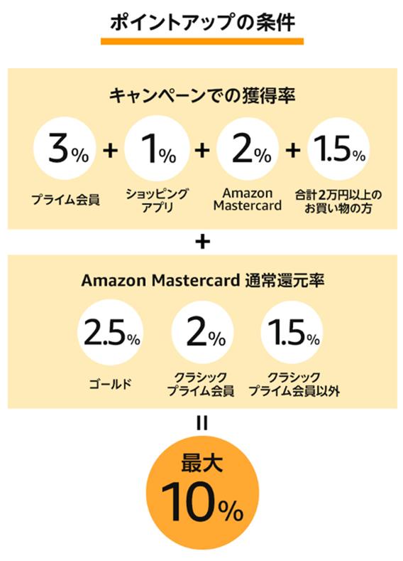 Amazonサイバーマンデーのポイントアップの条件
