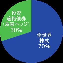 各資産の基本配分は、株式70%、債券30%とします