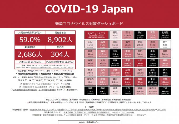 2020年4月の新型コロナウイルス対策ダッシュボード
