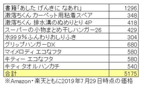 2019年レック株主優待の価格調査