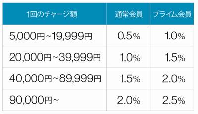 Amazonチャージポイント付与率
