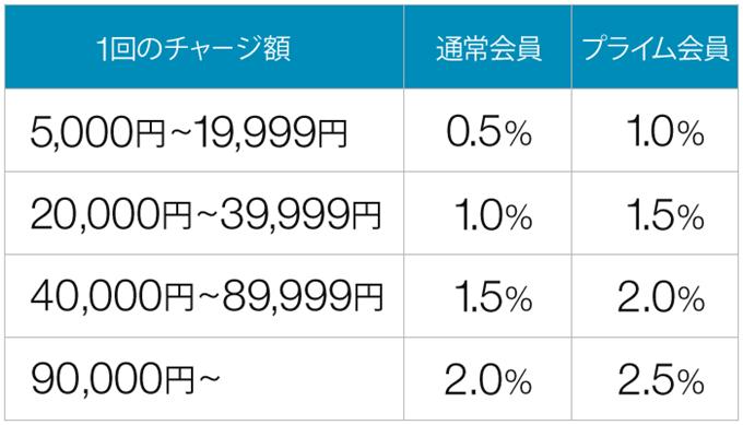 Amazonチャージのポイント付与率