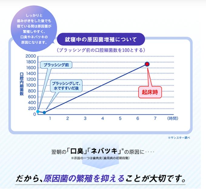 就寝中の虫歯原因菌の増速グラフ