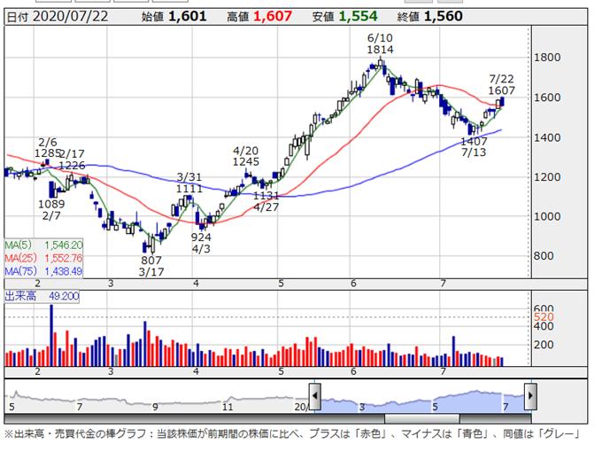 レックの2020年7月の株価