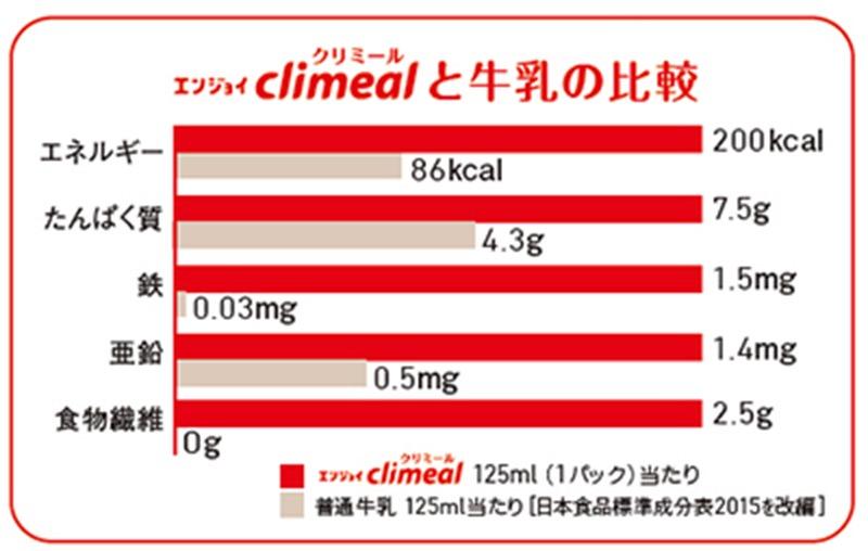 クリミールを牛乳と比較